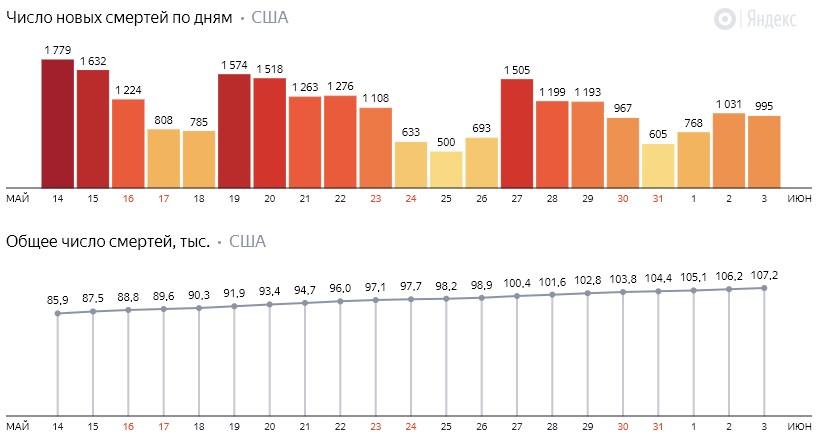 Число новых смертей от коронавируса COVID-19 по дням в США на 4 июня 2020 года