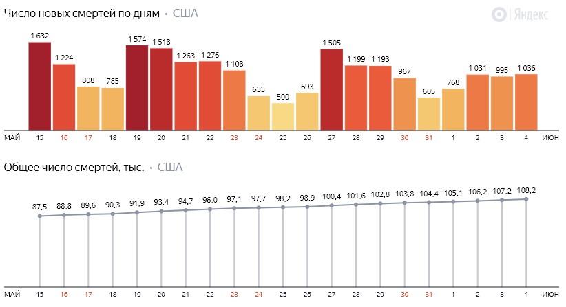 Число новых смертей от коронавируса COVID-19 по дням в США на 5 июня 2020 года
