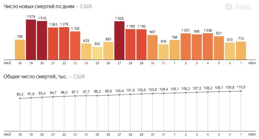 Число новых смертей от коронавируса COVID-19 по дням в США на 8 июня 2020 года