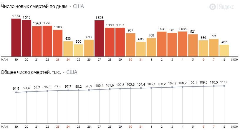 Число новых смертей от коронавируса COVID-19 по дням в США на 9 июня 2020 года
