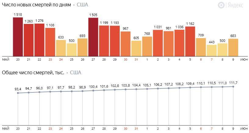 Число новых смертей от коронавируса COVID-19 по дням в США на 10 июня 2020 года