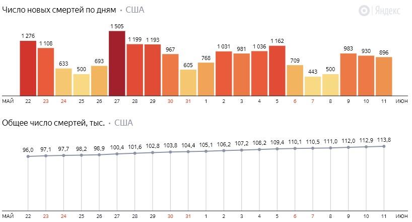 Число новых смертей от коронавируса COVID-19 по дням в США на 12июня 2020 года