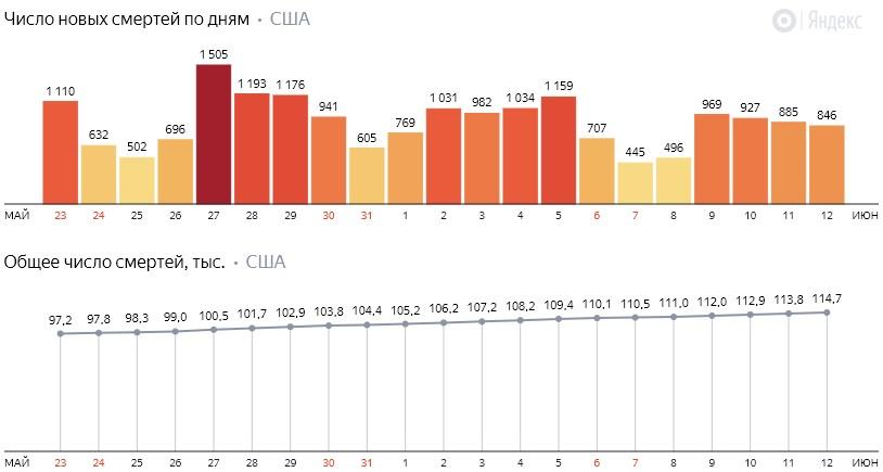 Число новых смертей от коронавируса COVID-19 по дням в США на 13 июня 2020 года