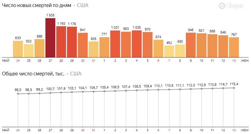 Число новых смертей от коронавируса COVID-19 по дням в США на 14 июня 2020 года