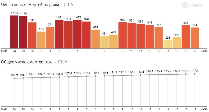 Число новых смертей от коронавируса COVID-19 по дням в США на 18 июня 2020 года
