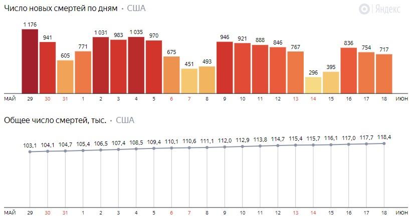 Число новых смертей от коронавируса COVID-19 по дням в США на 19 июня 2020 года