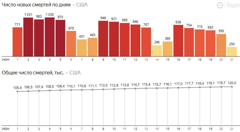 Число новых смертей от коронавируса COVID-19 по дням в США на 22 июня 2020 года