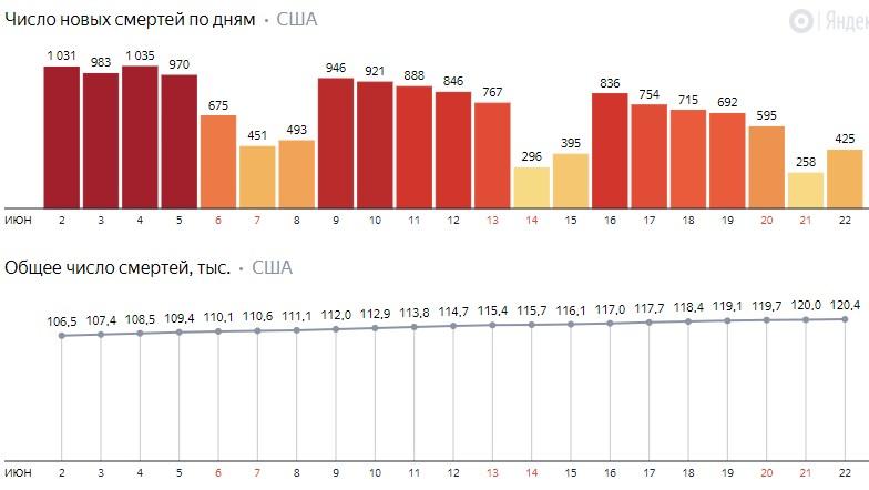 Число новых смертей от коронавируса COVID-19 по дням в США на 23 июня 2020 года