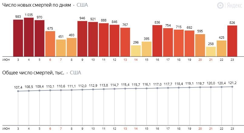 Число новых смертей от коронавируса COVID-19 по дням в США на 24 июня 2020 года