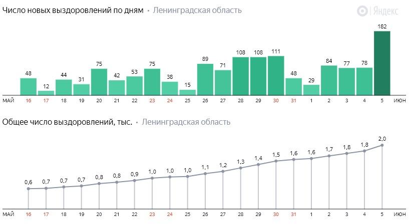 Число новых выздоровлений от коронавируса COVID-19 по дням в Ленинградской области от 5 июня 2020 года