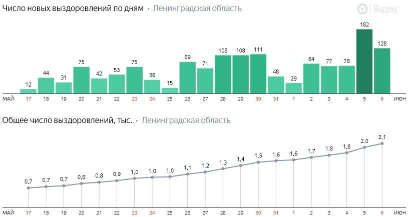 Число новых выздоровлений от коронавируса COVID-19 по дням в Ленинградской области от 6 июня 2020 года