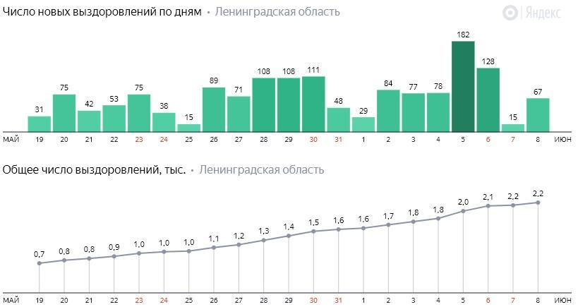 Число новых выздоровлений от коронавируса COVID-19 по дням в Ленинградской области от 8 июня 2020 года
