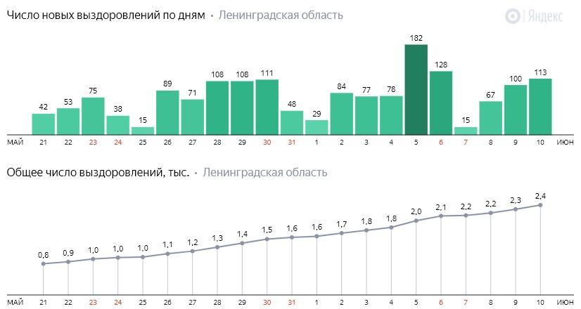 Число новых выздоровлений от коронавируса COVID-19 по дням в Ленинградской области от 10 июня 2020 года