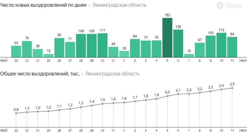 Число новых выздоровлений от коронавируса COVID-19 по дням в Ленинградской области от 11 июня 2020 года