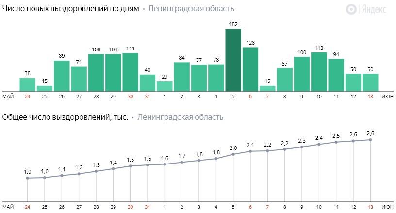 Число новых выздоровлений от коронавируса COVID-19 по дням в Ленинградской области от 13 июня 2020 года