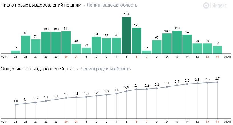 Число новых выздоровлений от коронавируса COVID-19 по дням в Ленинградской области от 14 июня 2020 года