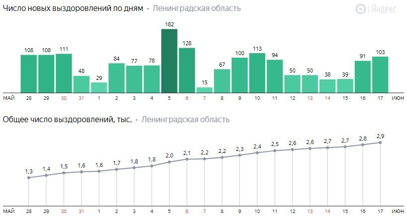 Число новых выздоровлений от коронавируса COVID-19 по дням в Ленинградской области от 17 июня 2020 года