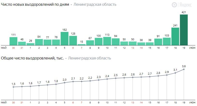 Число новых выздоровлений от коронавируса COVID-19 по дням в Ленинградской области от 19 июня 2020 года