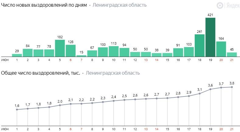 Число новых выздоровлений от коронавируса COVID-19 по дням в Ленинградской области от 21 июня 2020 года