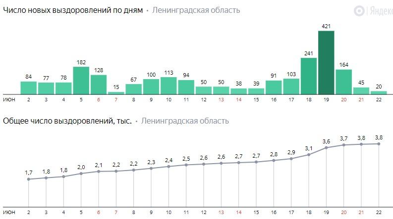Число новых выздоровлений от коронавируса COVID-19 по дням в Ленинградской области от 22 июня 2020 года