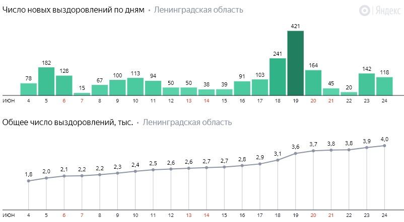 Число новых выздоровлений от коронавируса COVID-19 по дням в Ленинградской области от 24 июня 2020 года