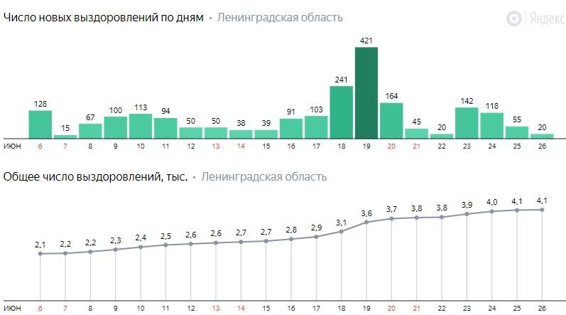 Число новых выздоровлений от коронавируса COVID-19 по дням в Ленинградской области от 26 июня 2020 года
