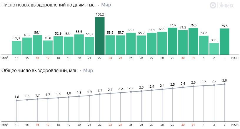 Число новых выздоровлений от коронавируса COVID-19 по дням в мире на 4 июня 2020 года