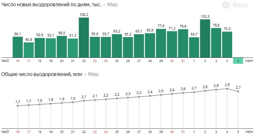 Число новых выздоровлений от коронавируса COVID-19 по дням в мире на 6 июня 2020 года
