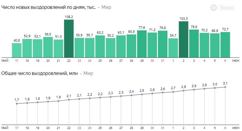 Число новых выздоровлений от коронавируса COVID-19 по дням в мире на 7 июня 2020 года