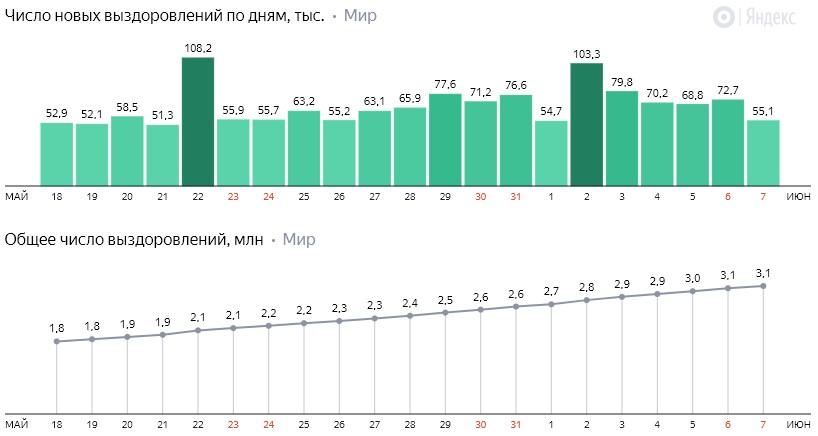 Число новых выздоровлений от коронавируса COVID-19 по дням в мире на 8 июня 2020 года