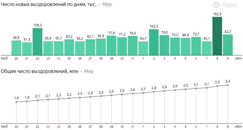 Число новых выздоровлений от коронавируса COVID-19 по дням в мире на 10 июня 2020 года