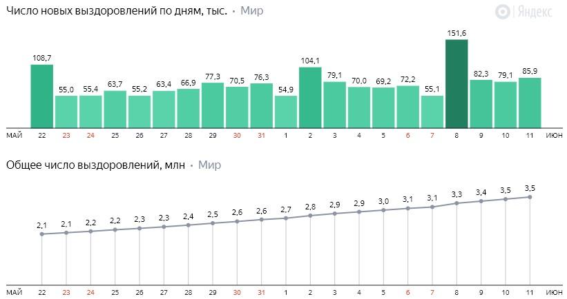 Число новых выздоровлений от коронавируса COVID-19 по дням в мире на 12 июня 2020 года