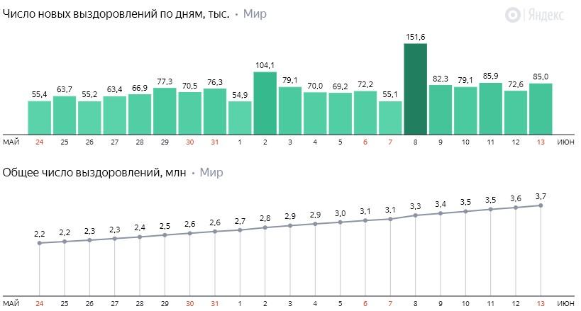 Число новых выздоровлений от коронавируса COVID-19 по дням в мире на 14 июня 2020 года