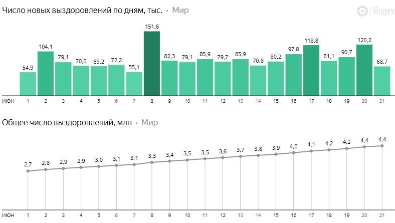 Число новых выздоровлений от коронавируса COVID-19 по дням в мире на 23 июня 2020 года