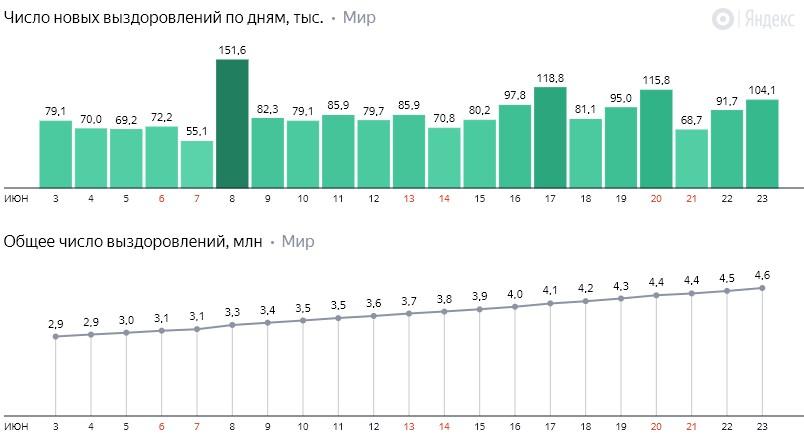 Число новых выздоровлений от коронавируса COVID-19 по дням в мире на 24 июня 2020 года