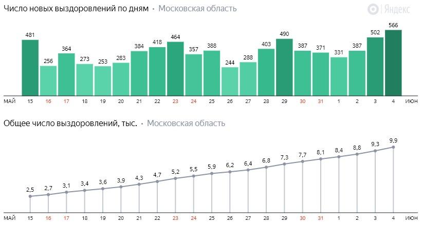 Число новых выздоровлений от коронавируса COVID-19 по дням в Московской области на 4 июня 2020 года