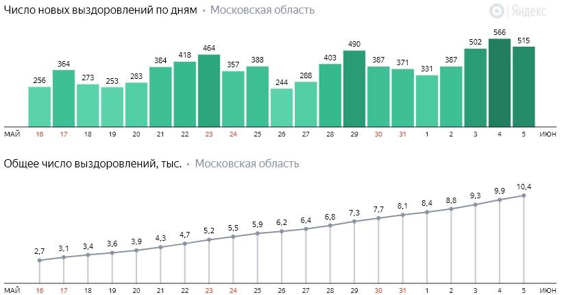 Число новых выздоровлений от коронавируса COVID-19 по дням в Московской области на 5 июня 2020 года