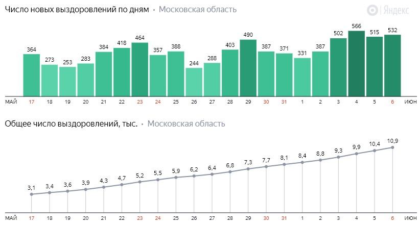 Число новых выздоровлений от коронавируса COVID-19 по дням в Московской области на 6 июня 2020 года