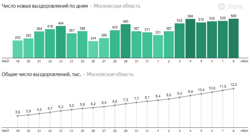 Число новых выздоровлений от коронавируса COVID-19 по дням в Московской области на 8 июня 2020 года