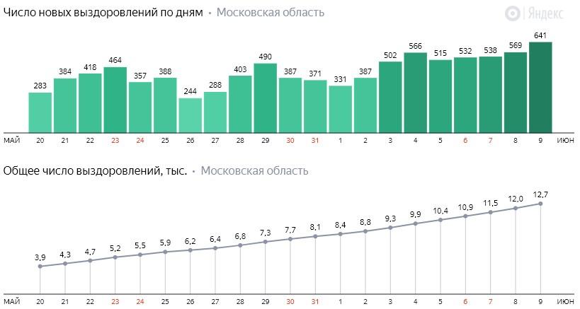 Число новых выздоровлений от коронавируса COVID-19 по дням в Московской области на 9 июня 2020 года