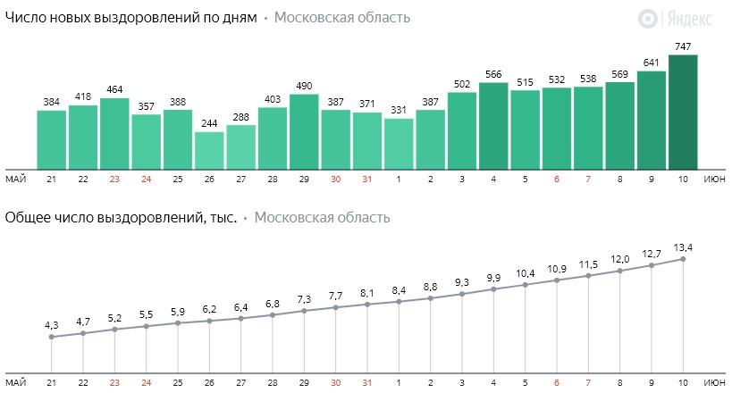 Число новых выздоровлений от коронавируса COVID-19 по дням в Московской области на 10 июня 2020 года