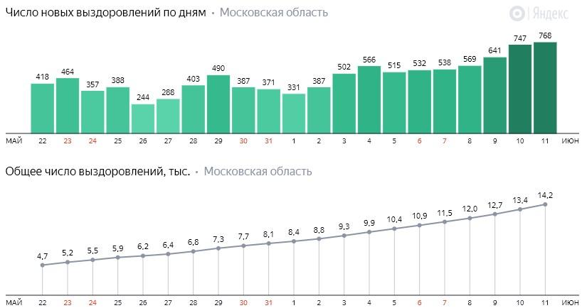 Число новых выздоровлений от коронавируса COVID-19 по дням в Московской области на 11 июня 2020 года