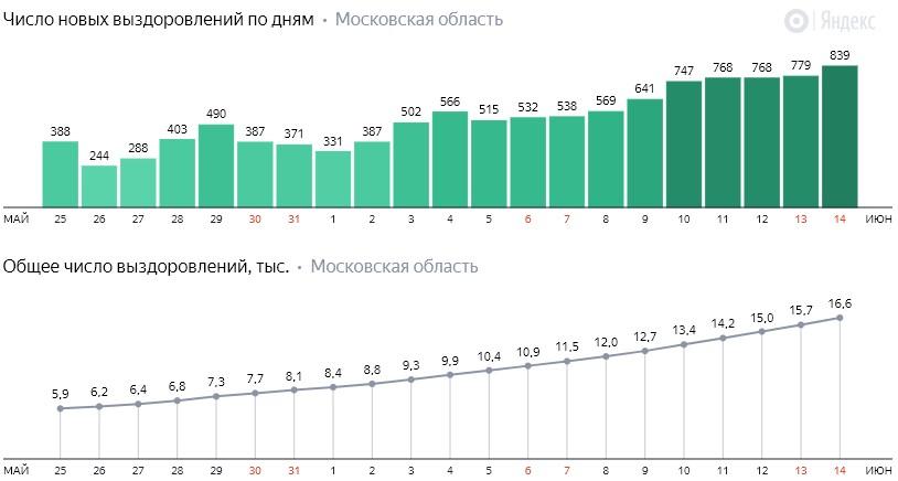 Число новых выздоровлений от коронавируса COVID-19 по дням в Московской области на 15 июня 2020 года