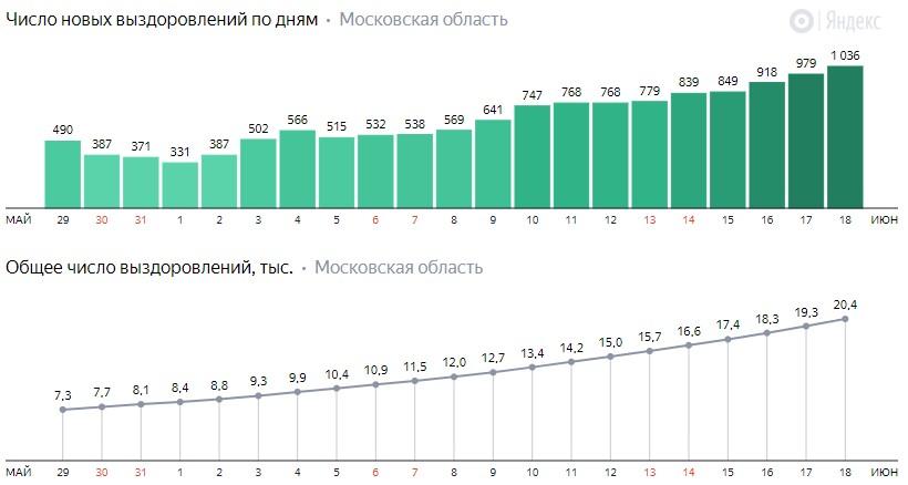 Число новых выздоровлений от коронавируса COVID-19 по дням в Московской области на 18 июня 2020 года