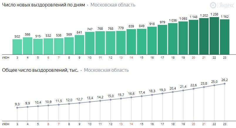 Число новых выздоровлений от коронавируса COVID-19 по дням в Московской области на 23 июня 2020 года