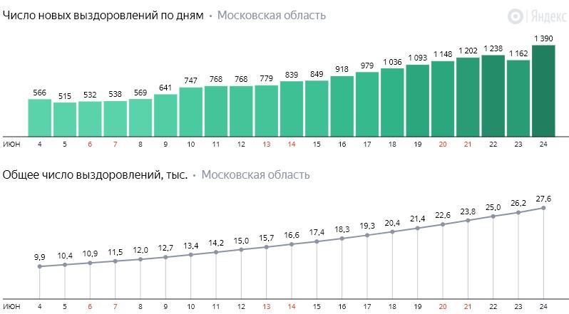 Число новых выздоровлений от коронавируса COVID-19 по дням в Московской области на 24 июня 2020 года