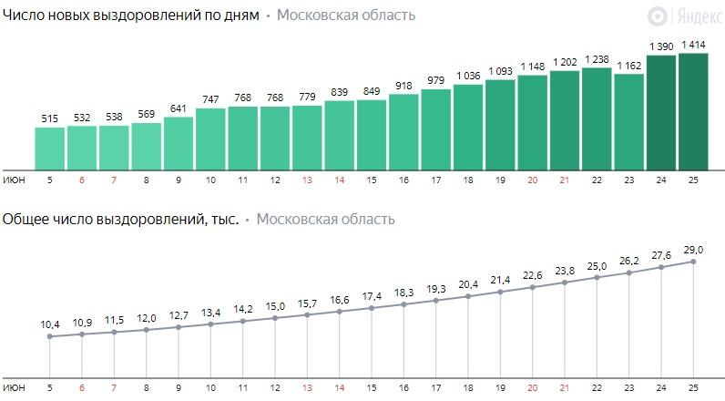 Число новых выздоровлений от коронавируса COVID-19 по дням в Московской области на 25 июня 2020 года