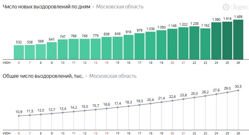 Число новых выздоровлений от коронавируса COVID-19 по дням в Московской области на 26 июня 2020 года