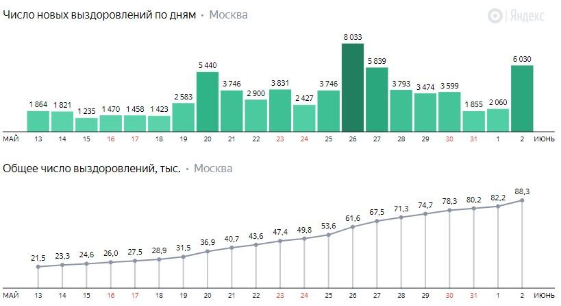 Число новых выздоровлений от коронавируса COVID-19 по дням в Москве на 2 июня 2020 года