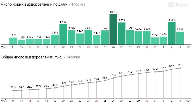 Число новых выздоровлений от коронавируса COVID-19 по дням в Москве на 3 июня 2020 года